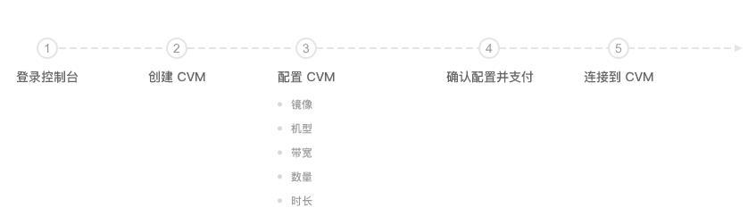 腾讯云 CVM