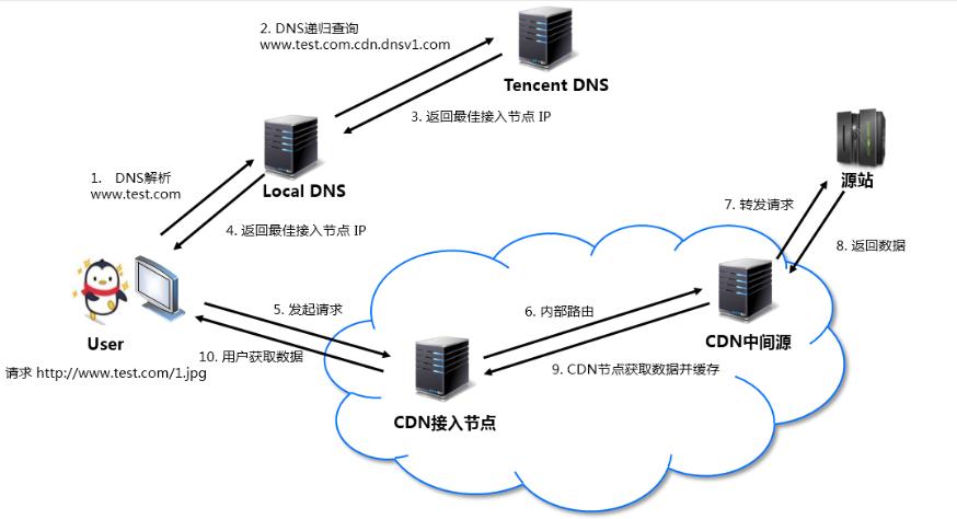 什么是腾讯云内容分发网络(CDN)?