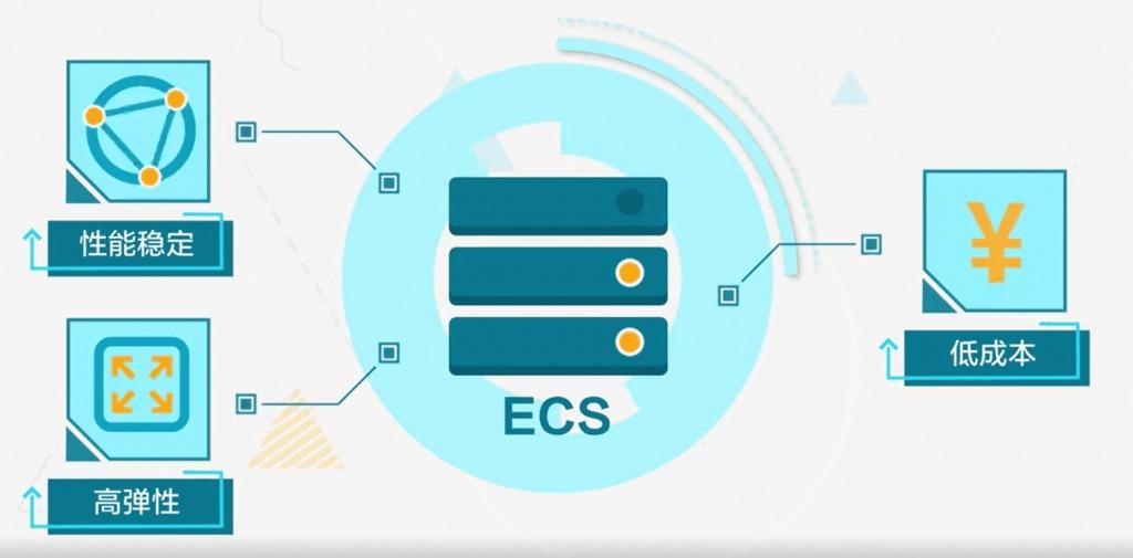 阿里云服务器ECS是什么?